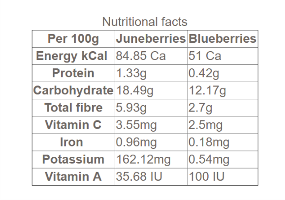 Pershore Juneberries nutrition